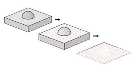 Opciones de corte, grabado o tallado con Router CNC